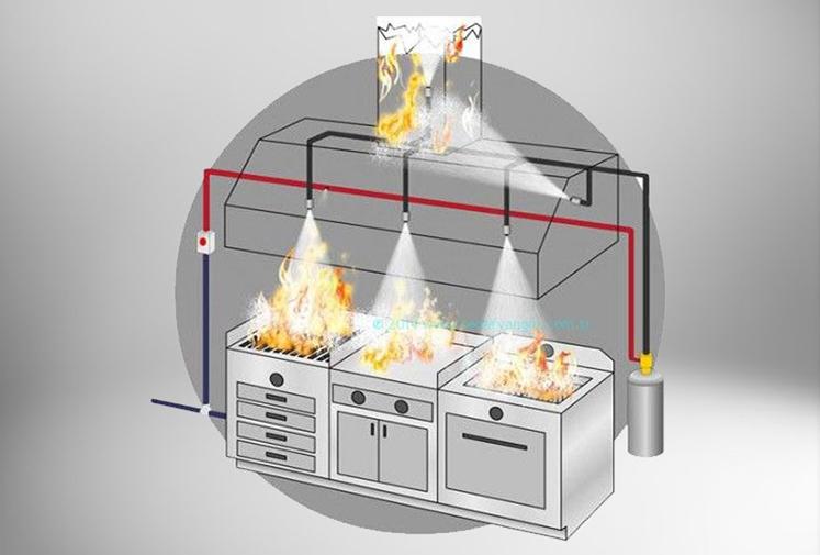 Otomatik Yangın Söndürme Sistemleri