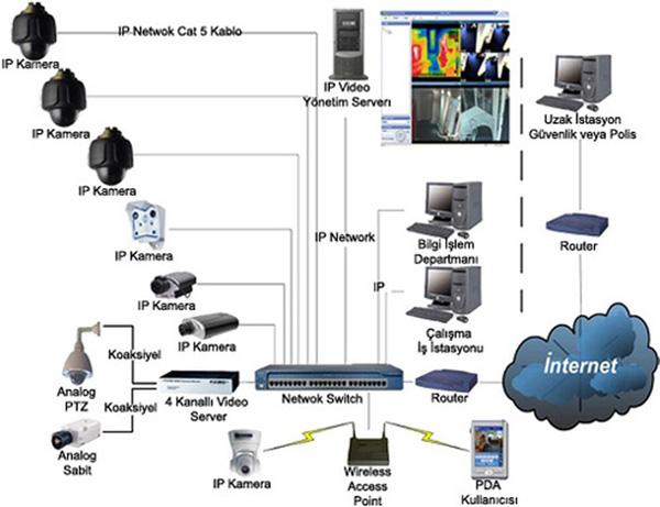 ip-kamera-sistemleri